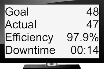 Production Timer Displaying Goal, Actual Production, Efficiency, and Downtime on an HDMI TV