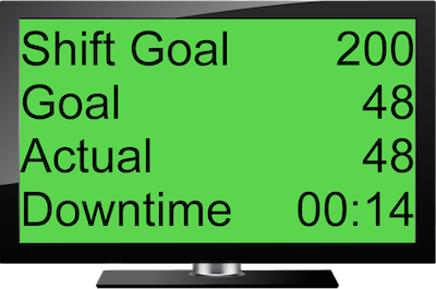 Lean Tempo's Electronic Production Scoreboard with green background showing that goal has been met or exceeded