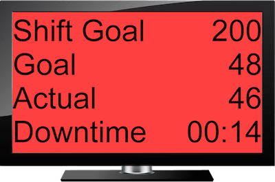 Lean Tempo's Electronic Production Scoreboard with red background showing that actual production is behind goal