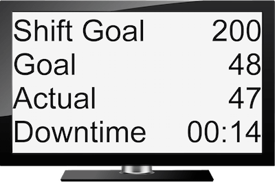 Electronic Scoreboard showing Shift Goal, Goal, Actual Production, and Downtime on a DVI Monitor