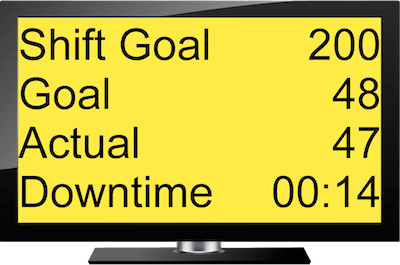 Lean Tempo's Electronic Production Scoreboard with yellow background showing that goal has almost been met